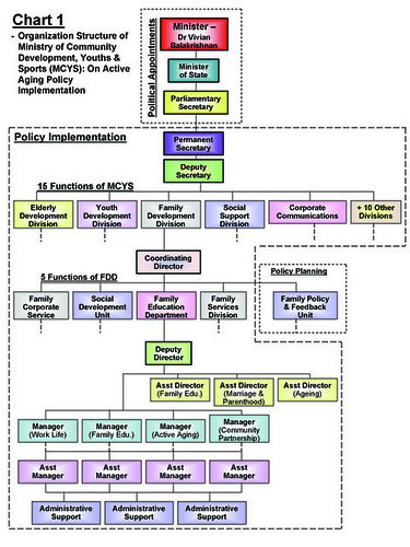 Political System of China