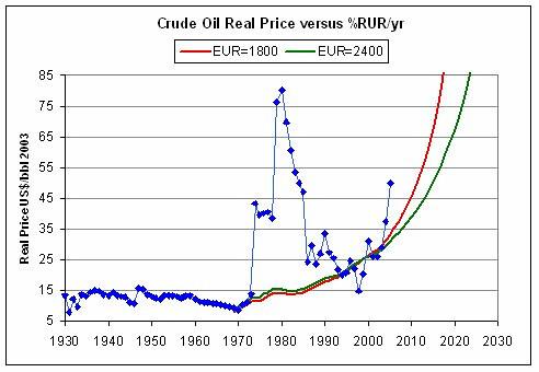 The Oil Drum | Predicting Future Oil Prices