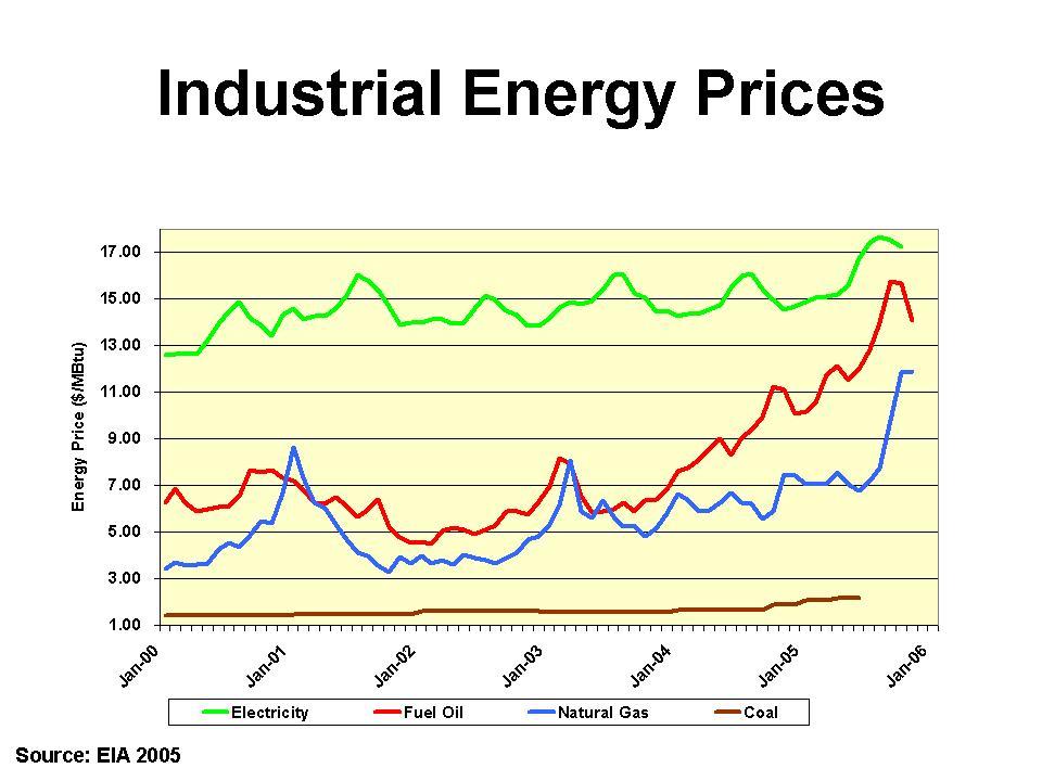 Industrial Energy Prices ACEEE