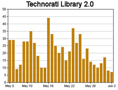 Technorati Library 20