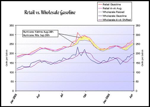 Wholesale vs. Retail Gasoline
