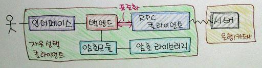 RPC 기반의 프로토콜 구조