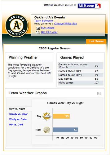 Weather.com and MLB