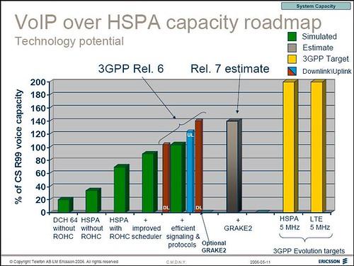 Ericsson VOIP HSPDA