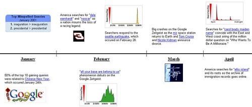 Timeline: google zeitgeist 2001