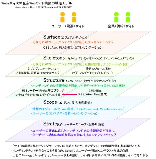 Web2.0時代のツインタワー型5 Planes Model