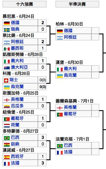 世界足球盃半準決賽