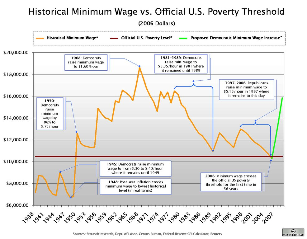 Historical Minimum Wage vs. Poverty threshold