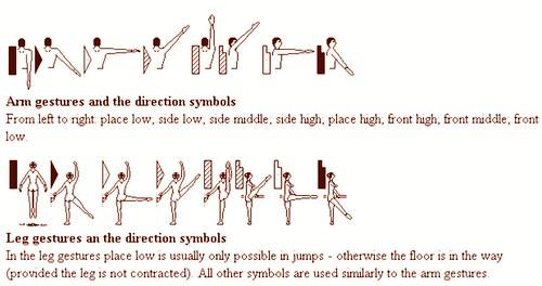 Labanotation: dance notation