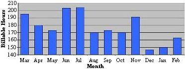 My ACTUAL billable hours for the past year -- what was I thinking?