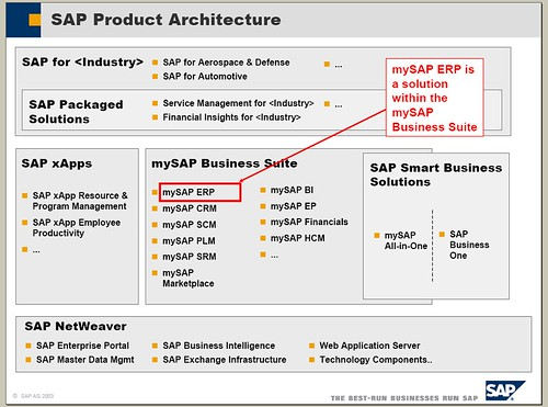 SAP Product Architecture