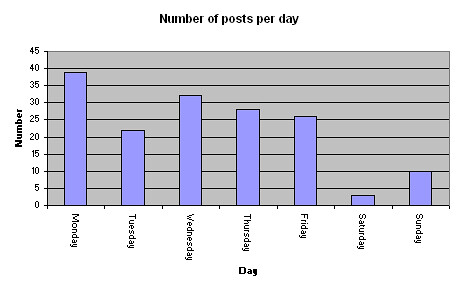 Graph showing the number of posts per day