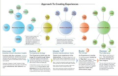 Approach to Creating Experiences