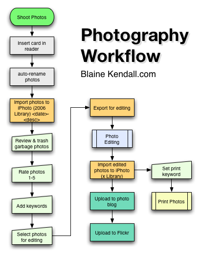 Digital Workflow Photography Latest Digital Photography