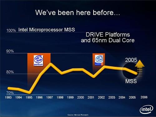 Intel Market Share