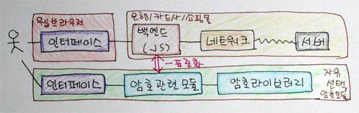 자바스크립트 API로 표준화 구조