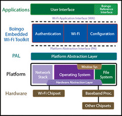 Boingo Embedded Wi-Fi Toolkit Client Technology
