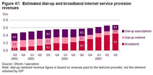 2006 - ISP Revenue