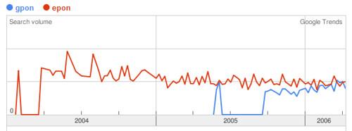 gpon epon Google Trends