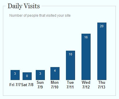 Daily Visits are going up.