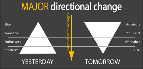 change of direction.. .