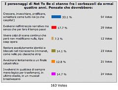 Net To Be: sondaggio sul futuro.