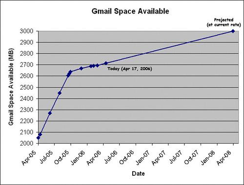 Grafica crecimiento de Gmail