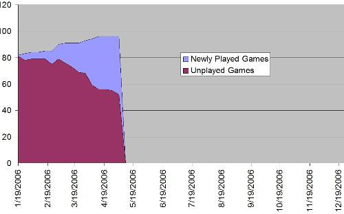 Games Played Burndown as of May 12, 2006