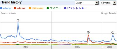 P2P in Japan