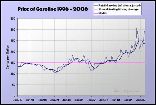 Gasoline 1996 - May 2006