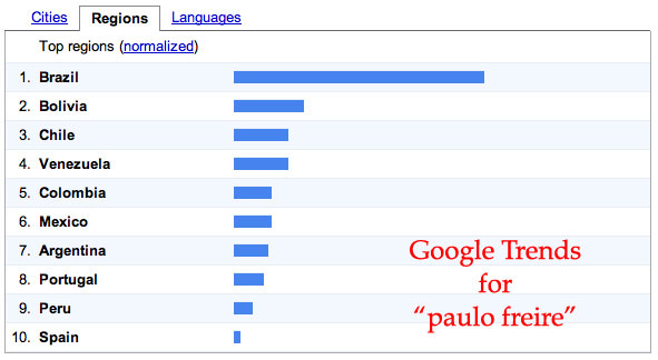 Paulo Freire: Countries searching