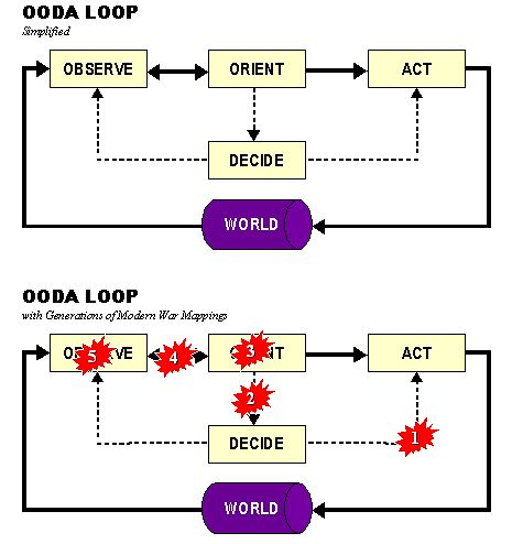 OODA and OODA with xGW (Combined Image)