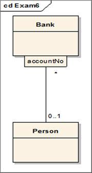 圖6. association 的考題