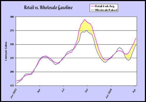 Gasoline Excess Profits