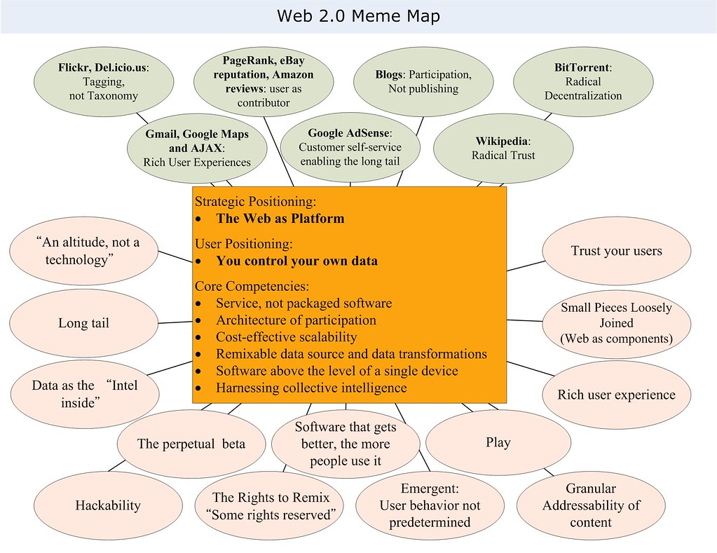 Tim O'Reilly Web 2.0 Meme Map