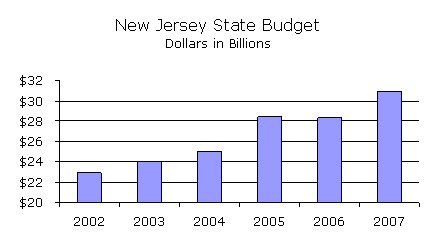 NJ State Budget Growth