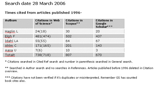 google 1996. more citations than Google