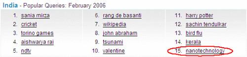 Google Zeitgeist India Feb 2006 popular queries