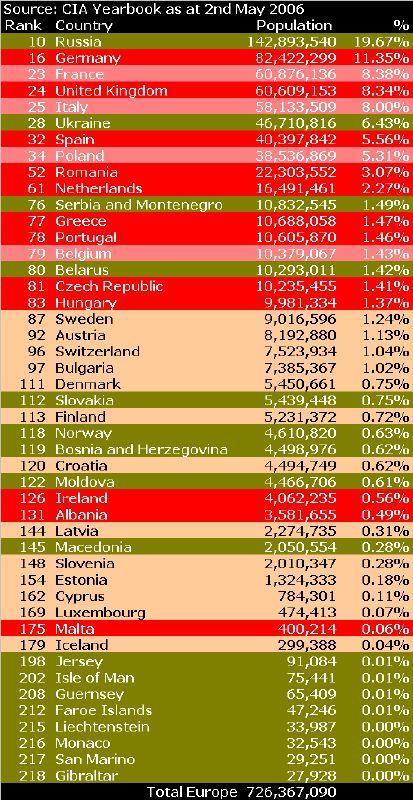 EuroPopStats