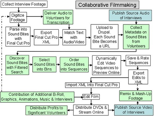 Technology Mechanisms for Collaborative Post-Production