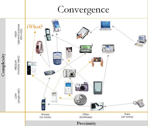 Convergence: overview