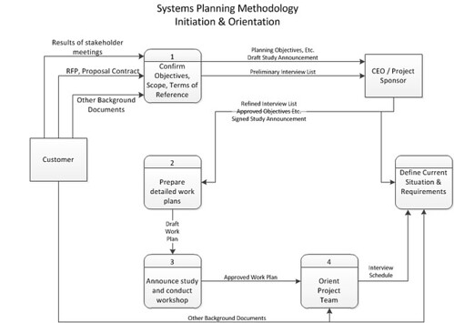 Sys Planning init-orient