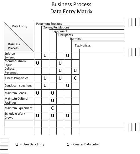 Bizproc dataentrymatrix