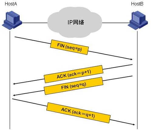TCP断开连接