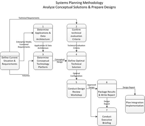 analyze concepts and designs