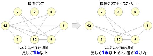 閾値グラフ+ホモフィリー