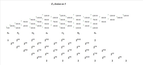 EFlatIonianNo5-interval-analysis