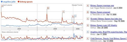 Google Trends: Angelina Jolie vs Britney Spears