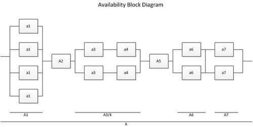 Avail Block Diag