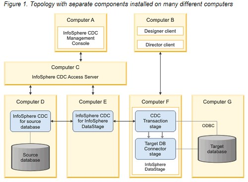 InfoSphere CDC DataStage Topology